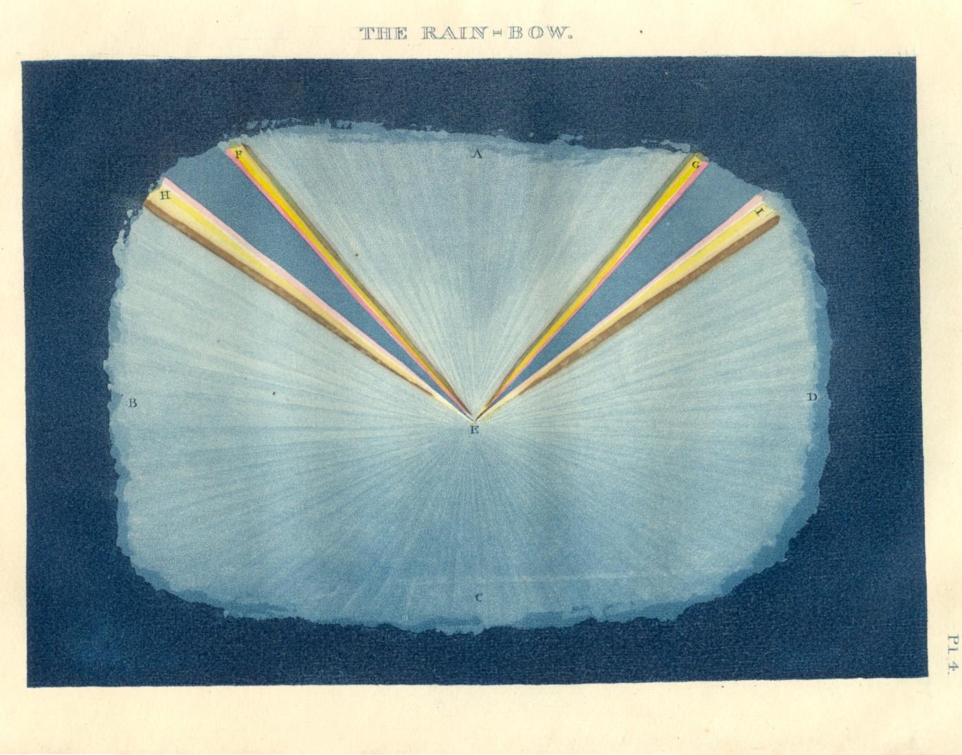 Rainbow Ainger 1830