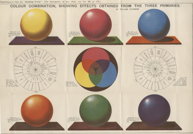 Colourm Fourniss 1897